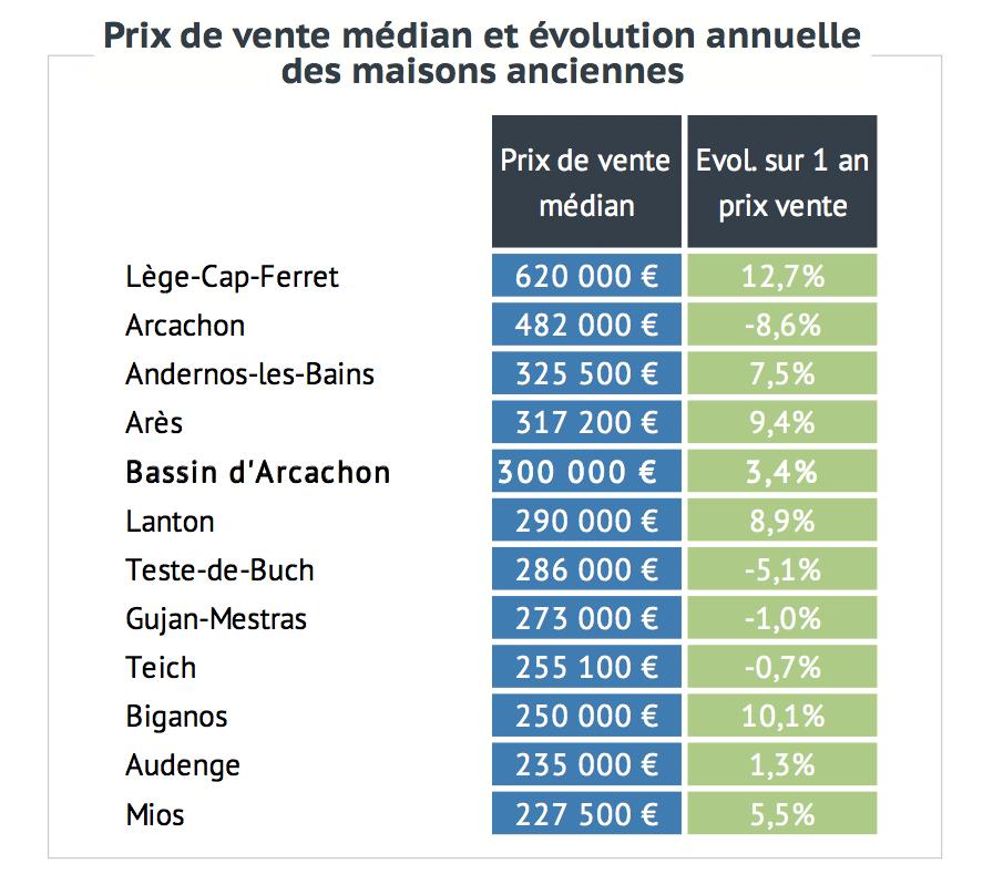 Chambre gironde notaires les prix de l immobilier en gironde - Chambre des notaires immobilier ...